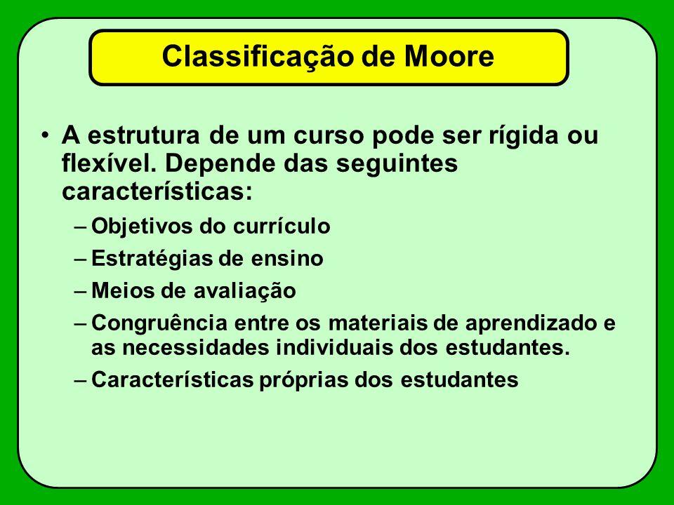 Classificação de Moore