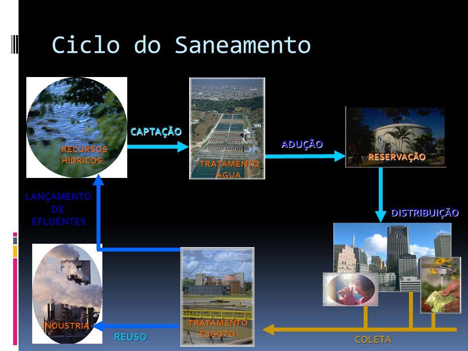 Ciclo do Saneamento CAPTAÇÃO ADUÇÃO LANÇAMENTO DE EFLUENTES