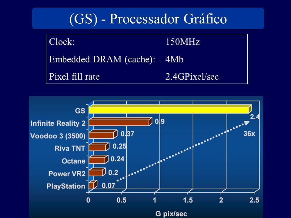 (GS) - Processador Gráfico