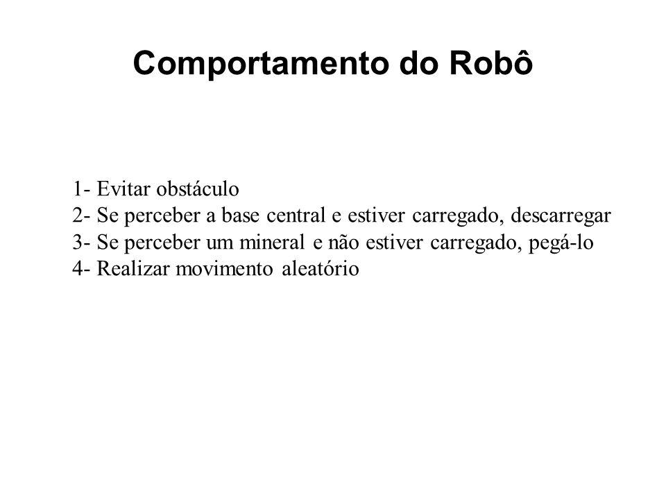 Comportamento do Robô 1- Evitar obstáculo