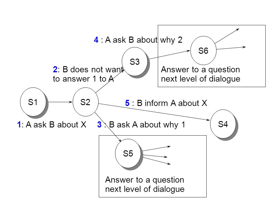 4 : A ask B about why 2S6. S3. 2: B does not want. to answer 1 to A. Answer to a question. next level of dialogue.