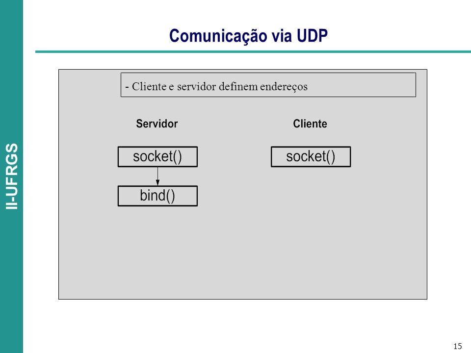 Comunicação via UDP - Cliente e servidor definem endereços
