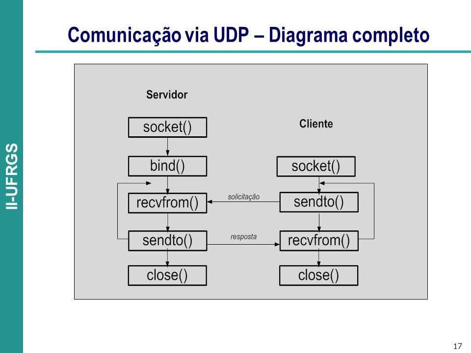 Comunicação via UDP – Diagrama completo