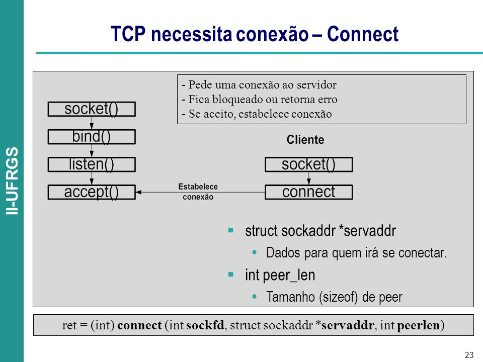 TCP necessita conexão – Connect
