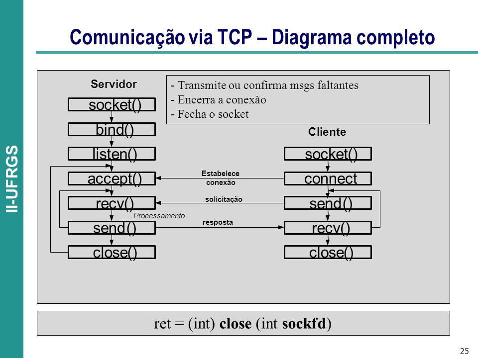 Comunicação via TCP – Diagrama completo
