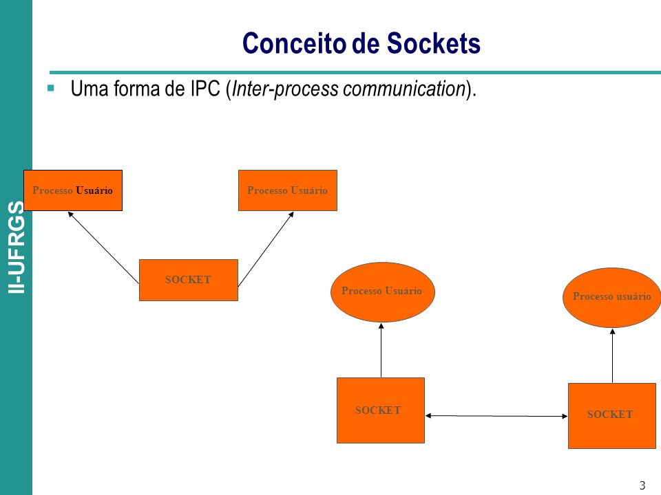 Conceito de Sockets Uma forma de IPC (Inter-process communication).