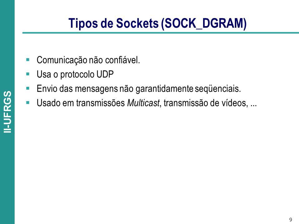 Tipos de Sockets (SOCK_DGRAM)
