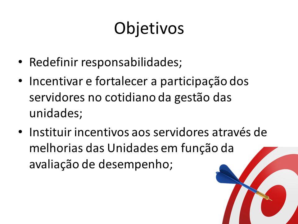 Objetivos Redefinir responsabilidades;