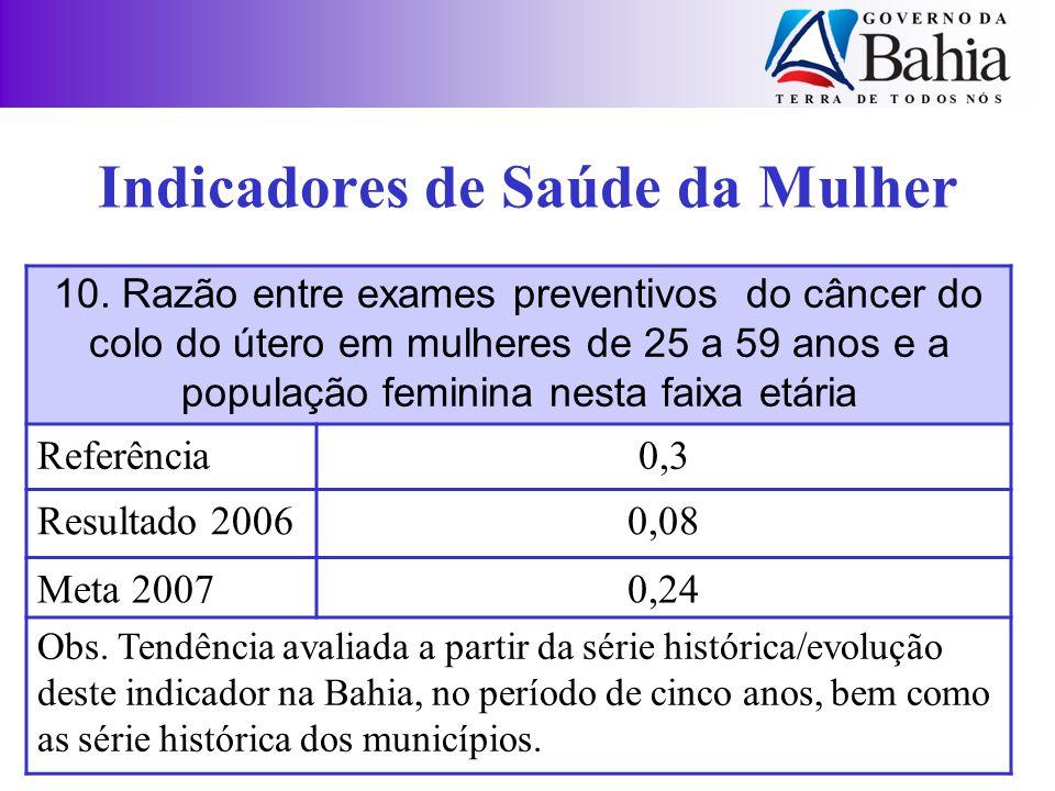 Indicadores de Saúde da Mulher