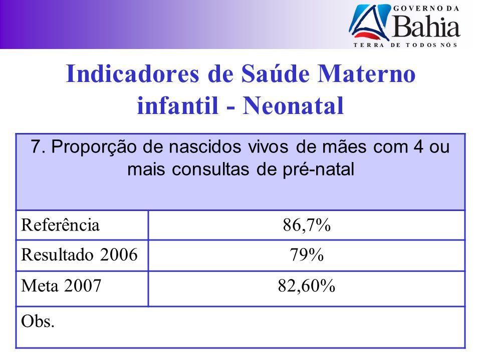 Indicadores de Saúde Materno infantil - Neonatal