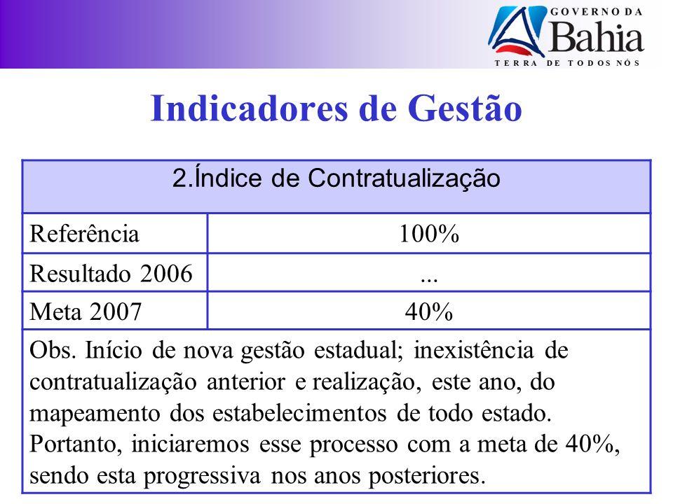 2.Índice de Contratualização