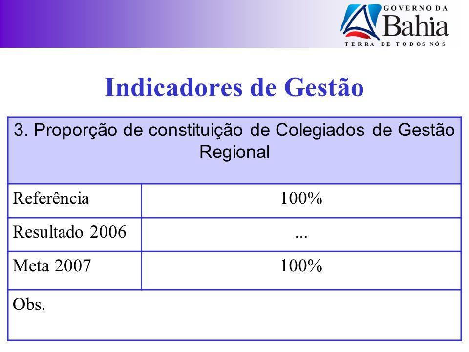 3. Proporção de constituição de Colegiados de Gestão Regional
