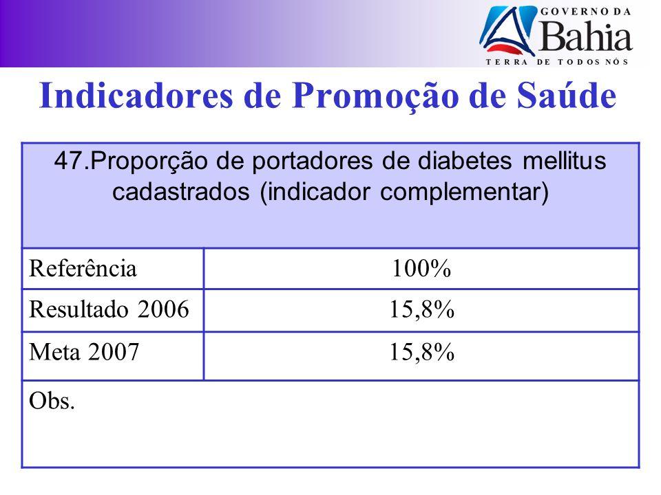 Indicadores de Promoção de Saúde