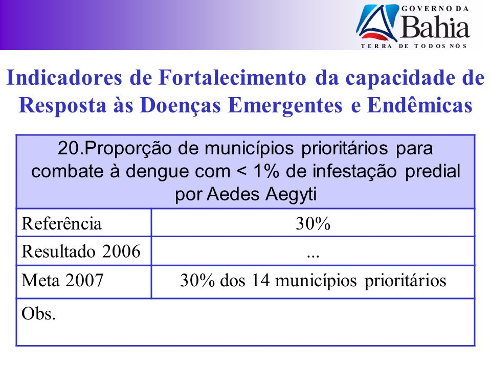 30% dos 14 municípios prioritários