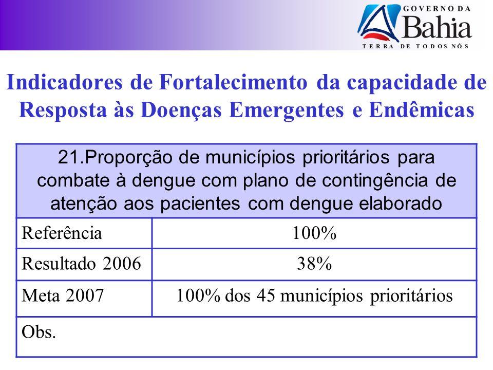100% dos 45 municípios prioritários
