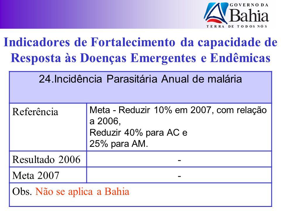 24.Incidência Parasitária Anual de malária