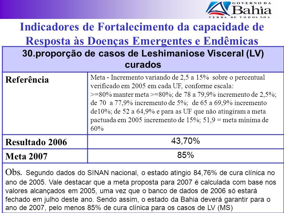30.proporção de casos de Leshimaniose Visceral (LV) curados