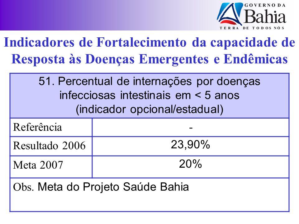 Indicadores de Fortalecimento da capacidade de Resposta às Doenças Emergentes e Endêmicas