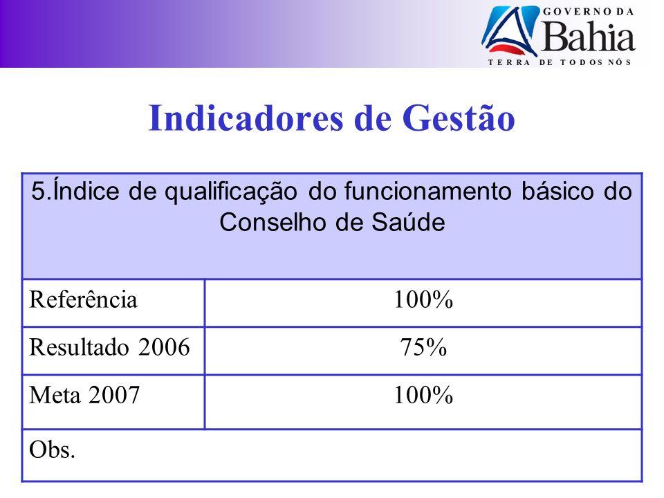 5.Índice de qualificação do funcionamento básico do Conselho de Saúde