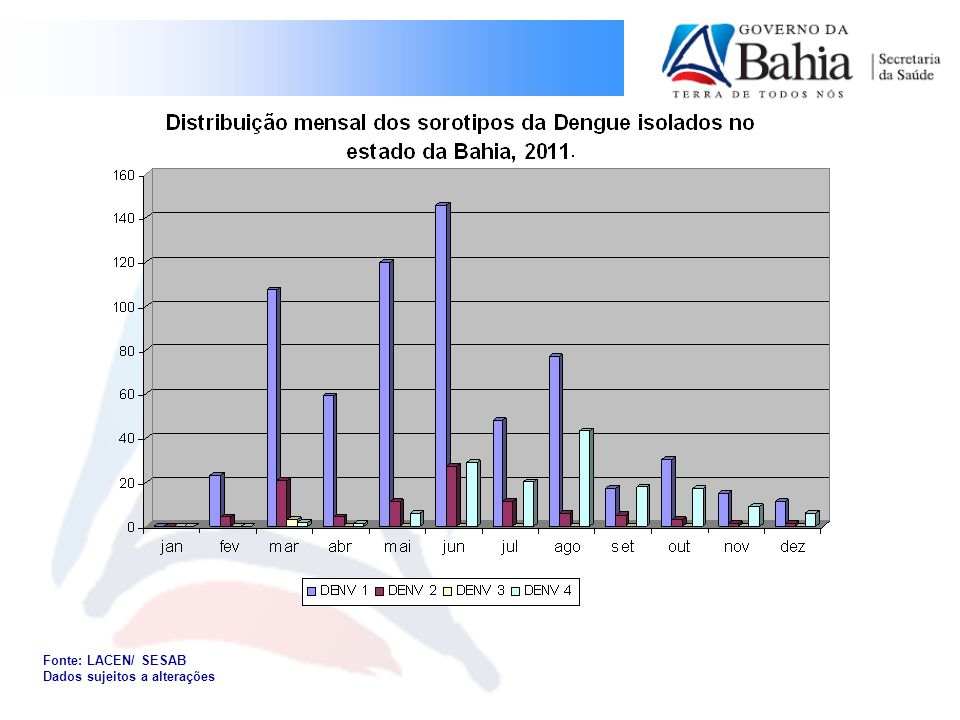 Fonte: LACEN/ SESAB Dados sujeitos a alterações