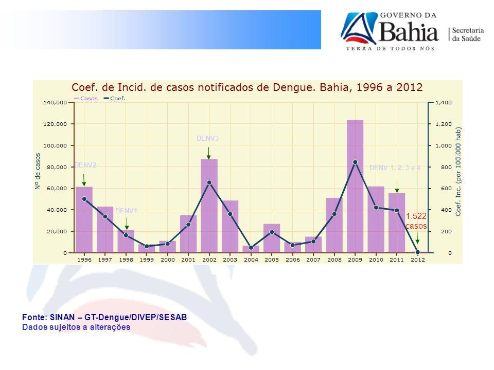 Fonte: SINAN – GT-Dengue/DIVEP/SESAB Dados sujeitos a alterações