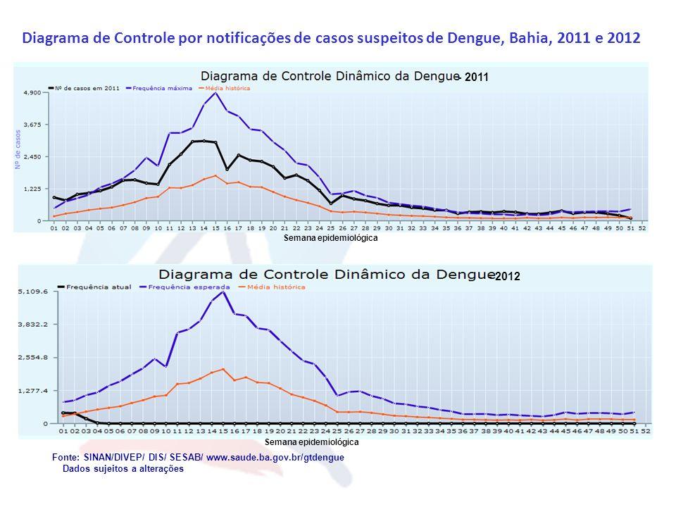 Semana epidemiológica Semana epidemiológica