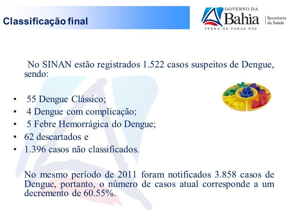 Classificação final No SINAN estão registrados 1.522 casos suspeitos de Dengue, sendo: 55 Dengue Clássico;