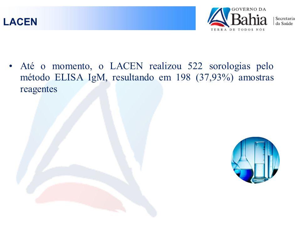 LACEN Até o momento, o LACEN realizou 522 sorologias pelo método ELISA IgM, resultando em 198 (37,93%) amostras reagentes.