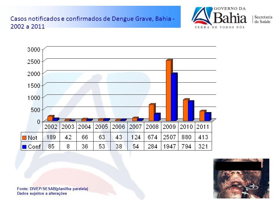 Casos notificados e confirmados de Dengue Grave, Bahia - 2002 a 2011