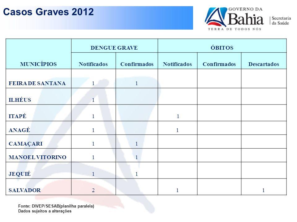 Casos Graves 2012 MUNICÍPIOS DENGUE GRAVE ÓBITOS Notificados