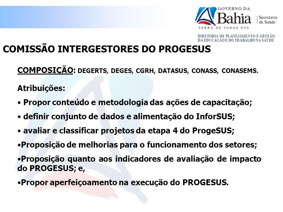 COMISSÃO INTERGESTORES DO PROGESUS