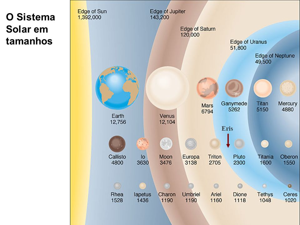 O Sistema Solar em tamanhos Eris