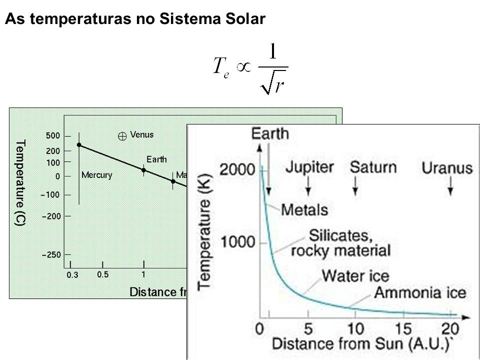 As temperaturas no Sistema Solar