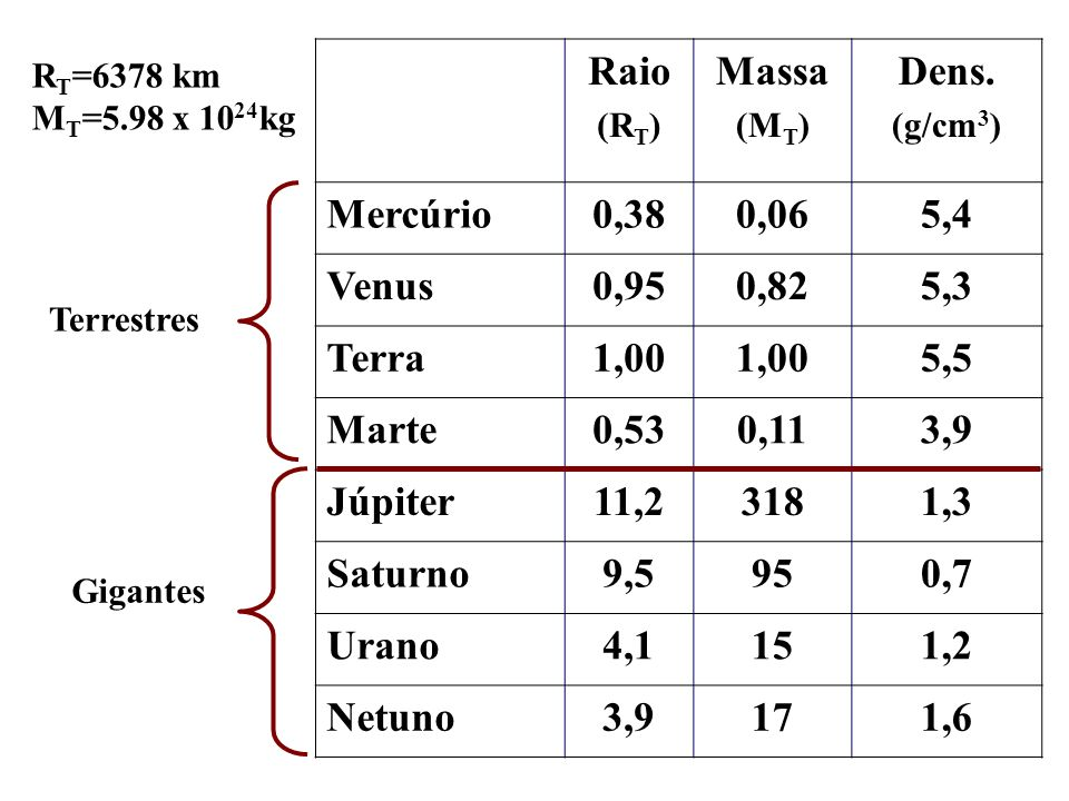 Raio Massa Dens. Mercúrio 0,38 0,06 5,4 Venus 0,95 0,82 5,3 Terra 1,00
