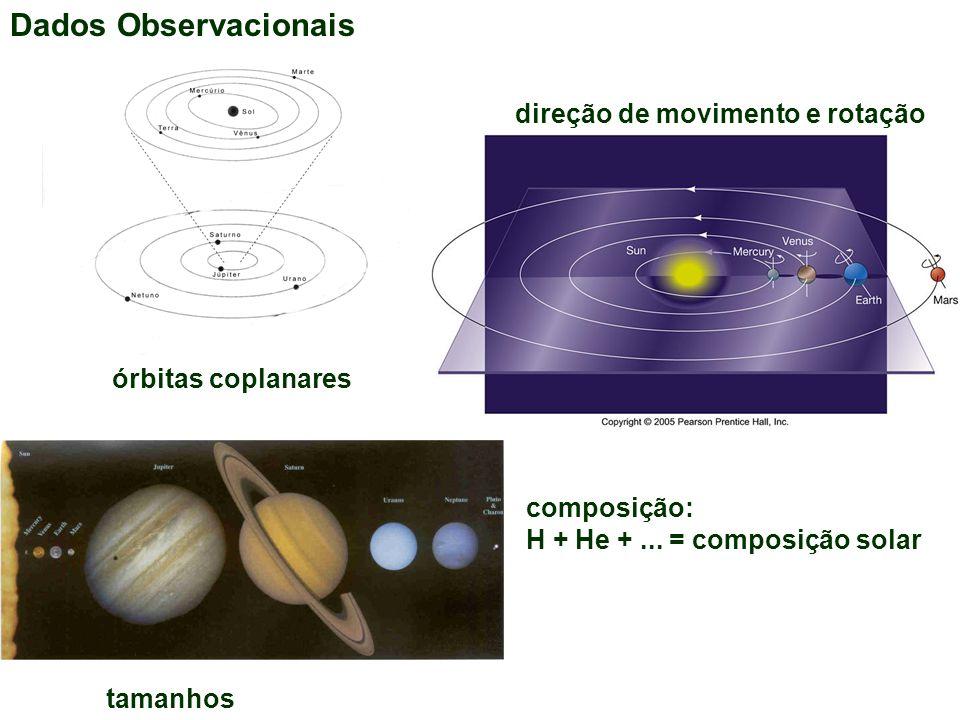 Dados Observacionais direção de movimento e rotação órbitas coplanares