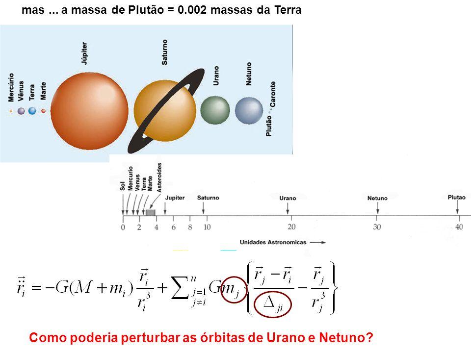 Como poderia perturbar as órbitas de Urano e Netuno