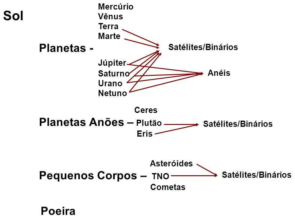 Sol Planetas - Júpiter Planetas Anões – Plutão Pequenos Corpos – TNO