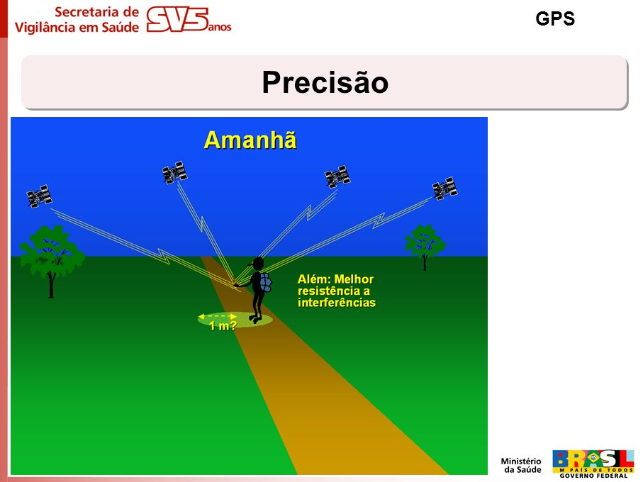 GPS Precisão