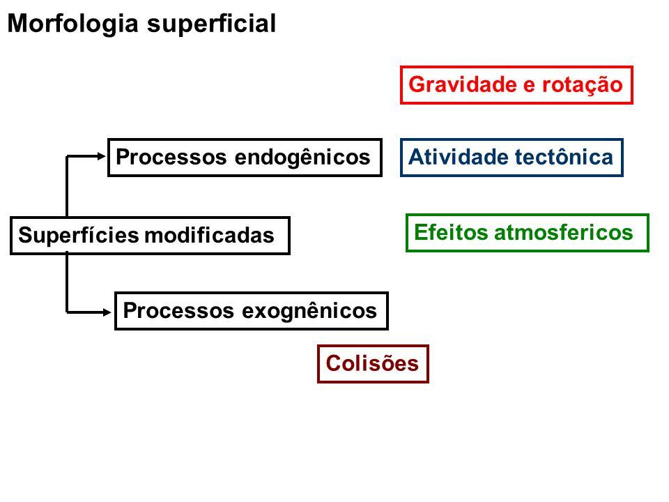 Morfologia superficial