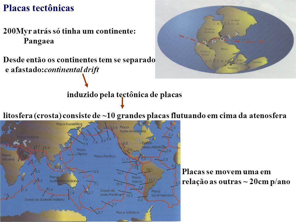 Placas tectônicas 200Myr atrás só tinha um continente: Pangaea