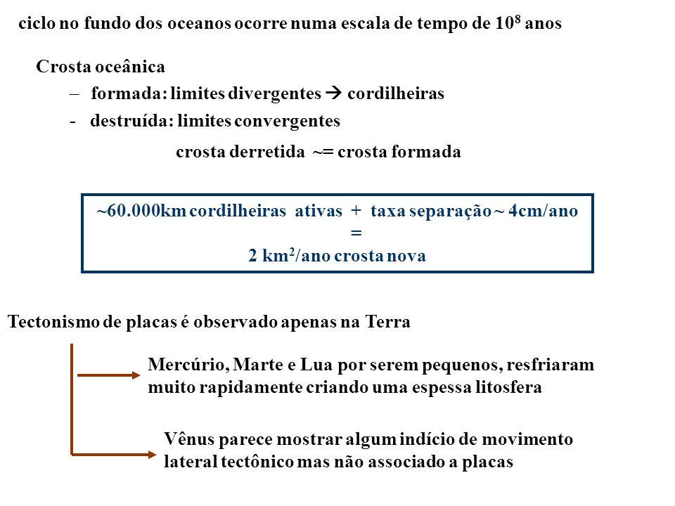 ~60.000km cordilheiras ativas + taxa separação ~ 4cm/ano