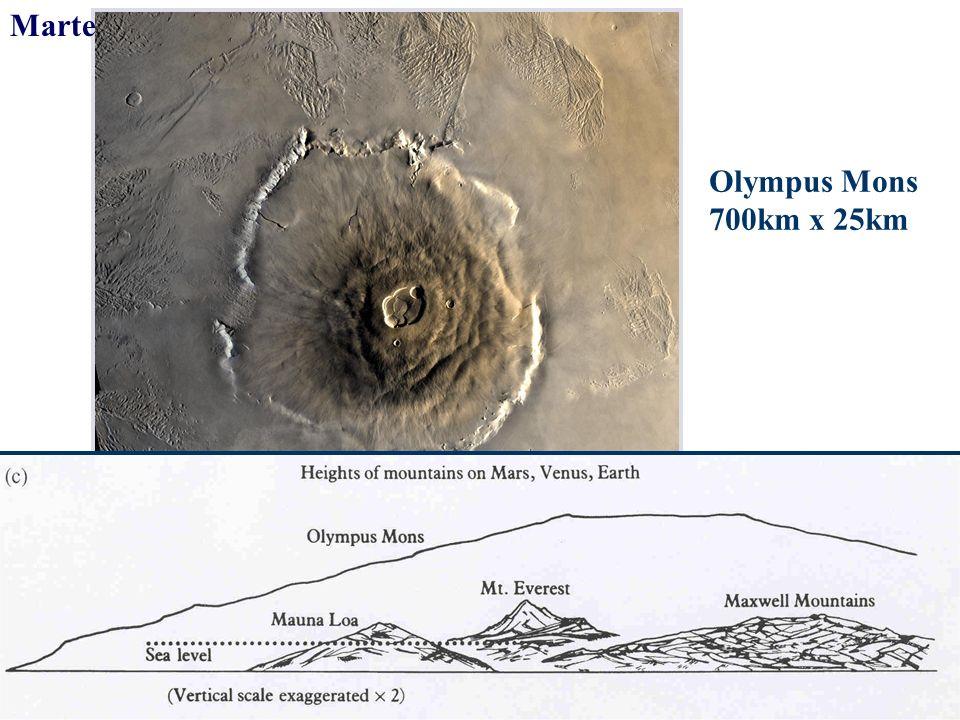 Marte Olympus Mons 700km x 25km