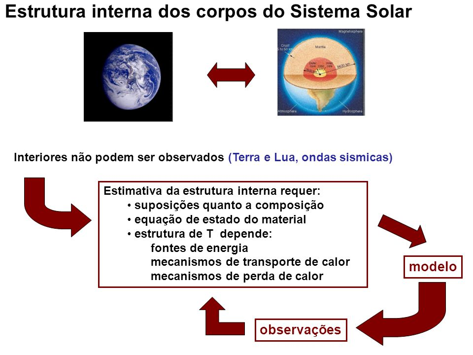 Estrutura interna dos corpos do Sistema Solar