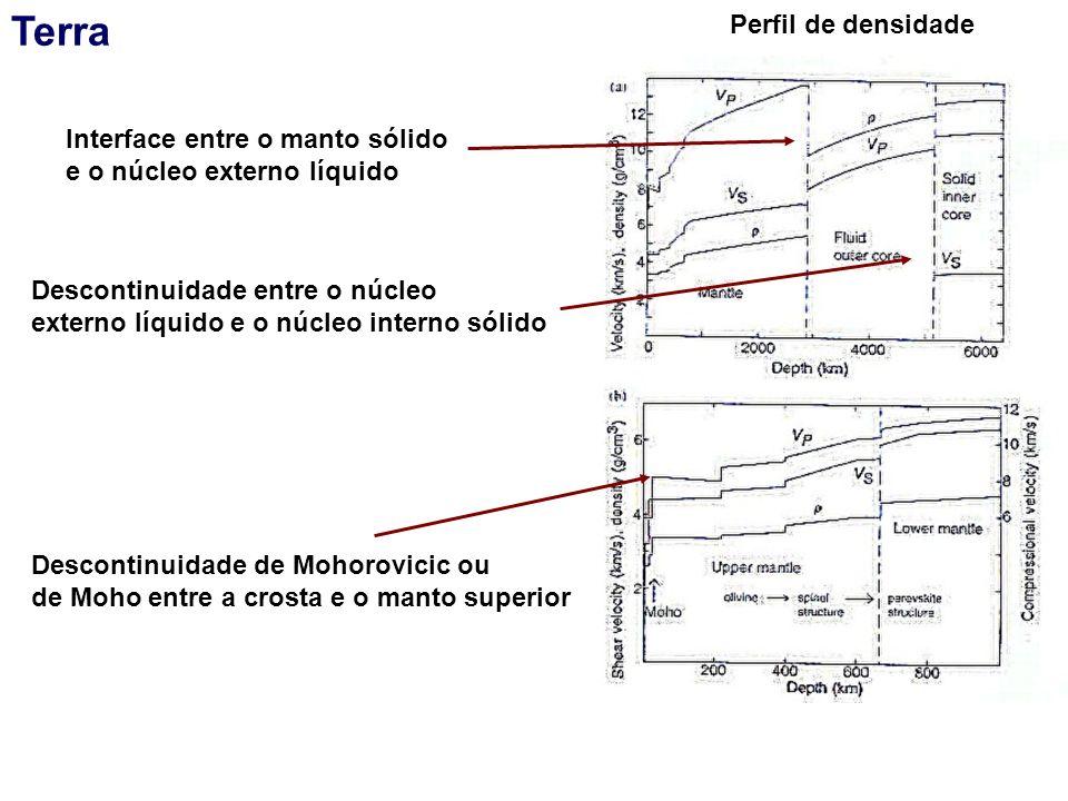Terra Perfil de densidade Interface entre o manto sólido