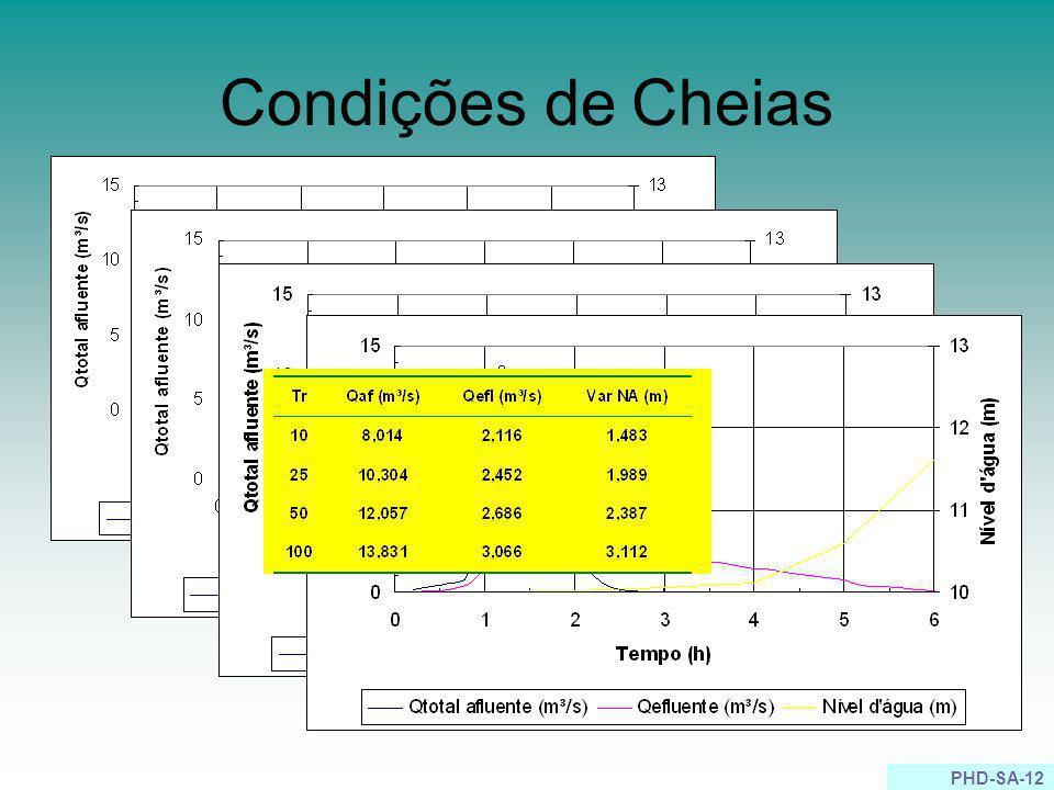 Condições de Cheias
