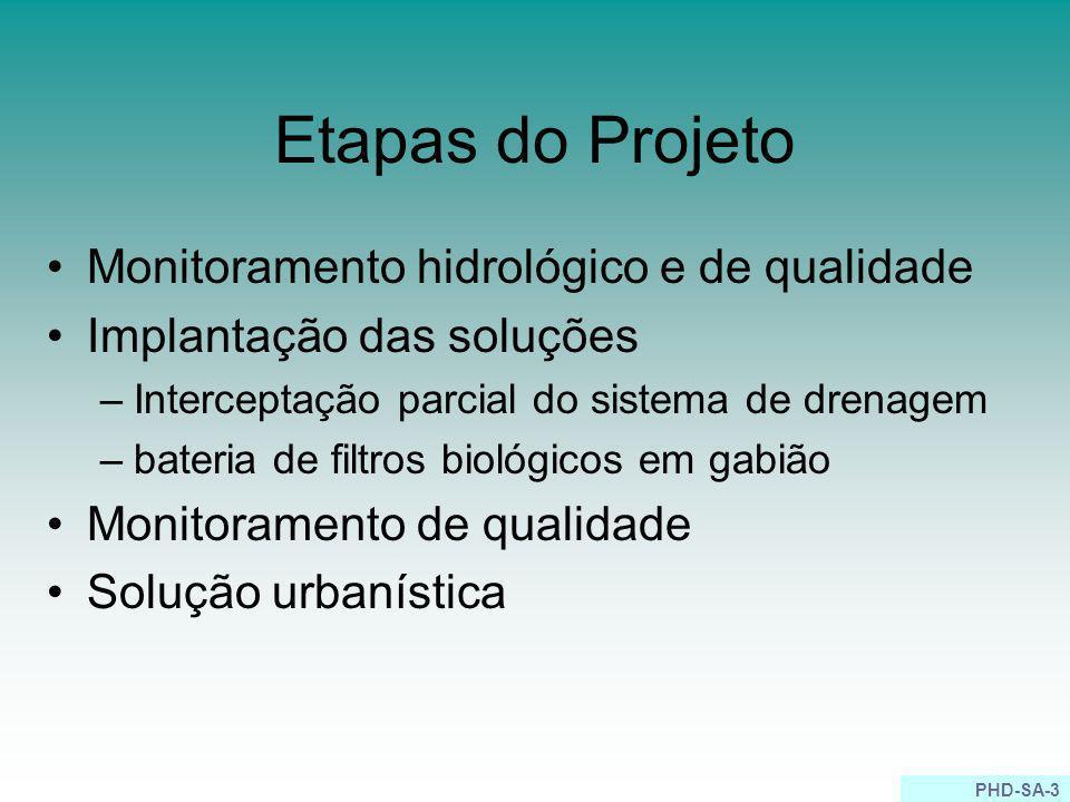Etapas do Projeto Monitoramento hidrológico e de qualidade