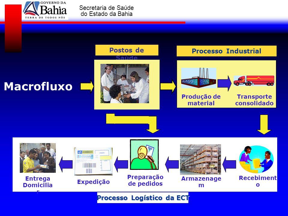 Transporte consolidado Processo Logístico da ECT