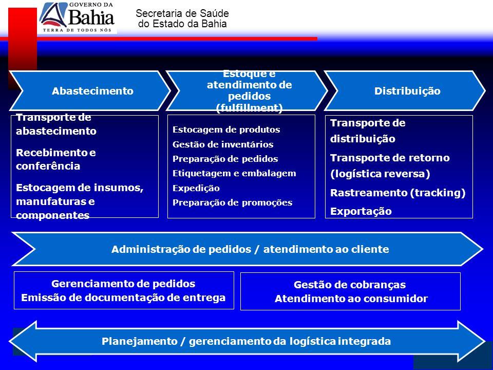 Estoque e atendimento de pedidos (fulfillment) Distribuição