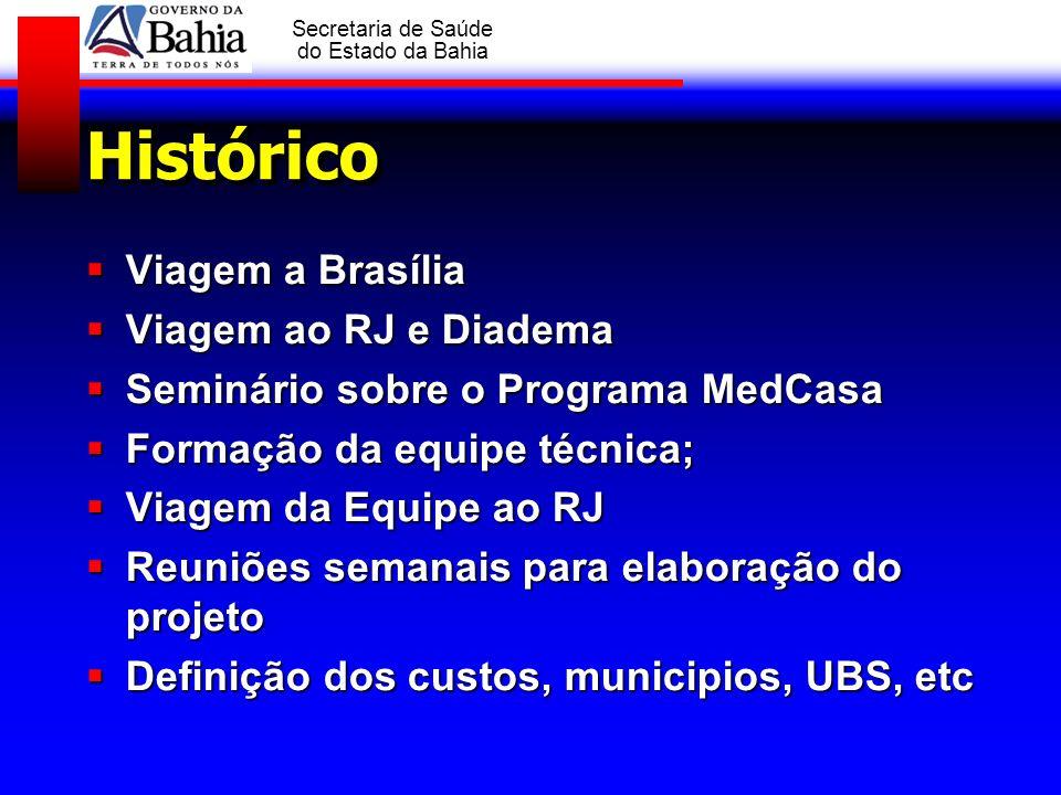 Histórico Viagem a Brasília Viagem ao RJ e Diadema