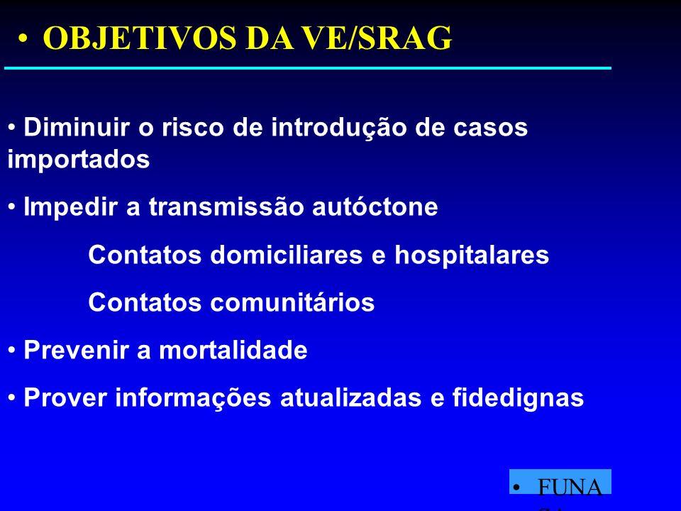 OBJETIVOS DA VE/SRAG Diminuir o risco de introdução de casos importados. Impedir a transmissão autóctone.